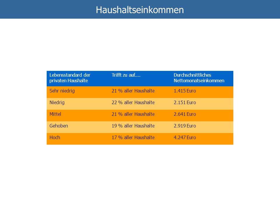 Haushaltseinkommen Lebensstandard der privaten Haushalte