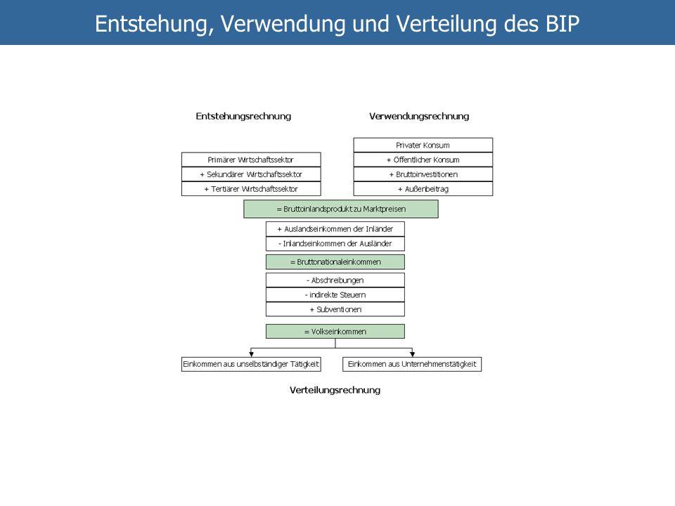 Entstehung, Verwendung und Verteilung des BIP