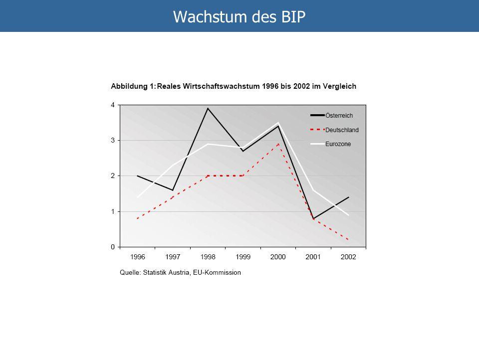 Wachstum des BIP