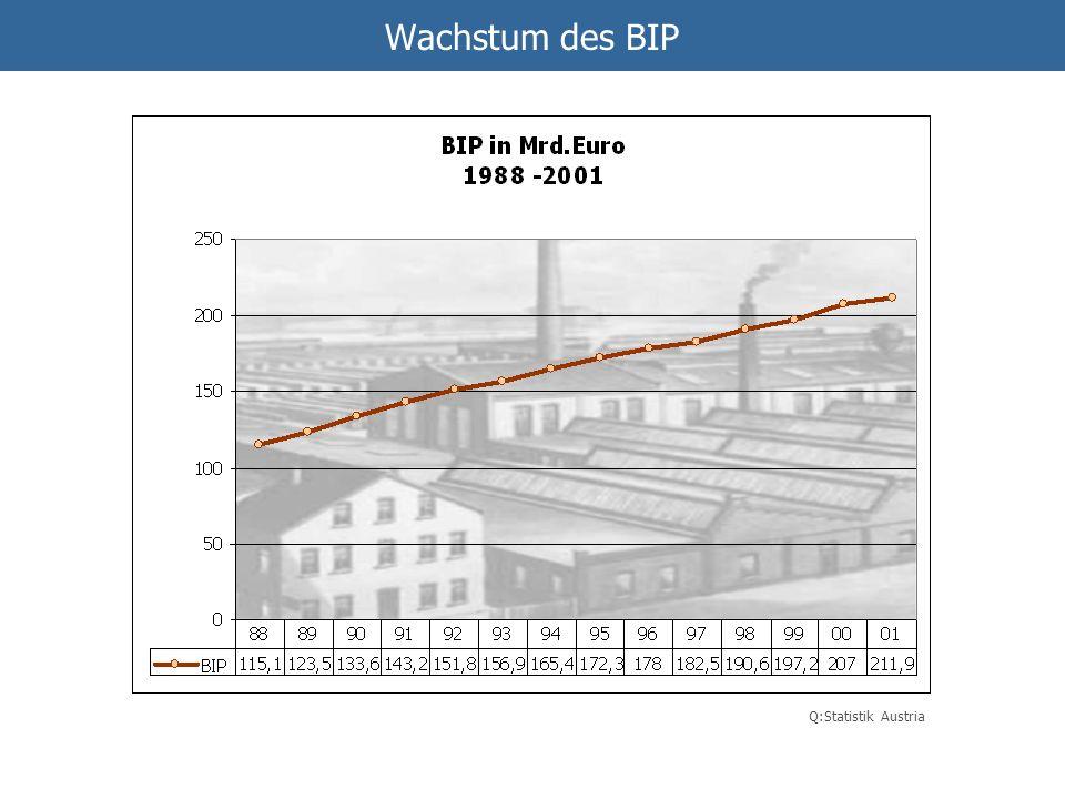 Wachstum des BIP Q:Statistik Austria