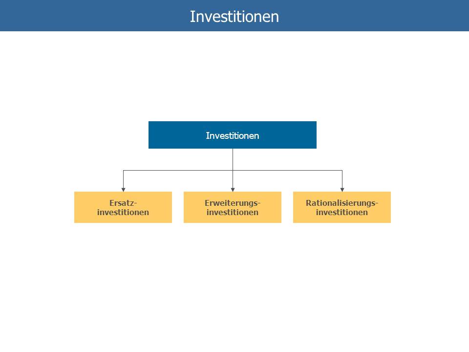 Investitionen Investitionen Ersatz- investitionen Erweiterungs-