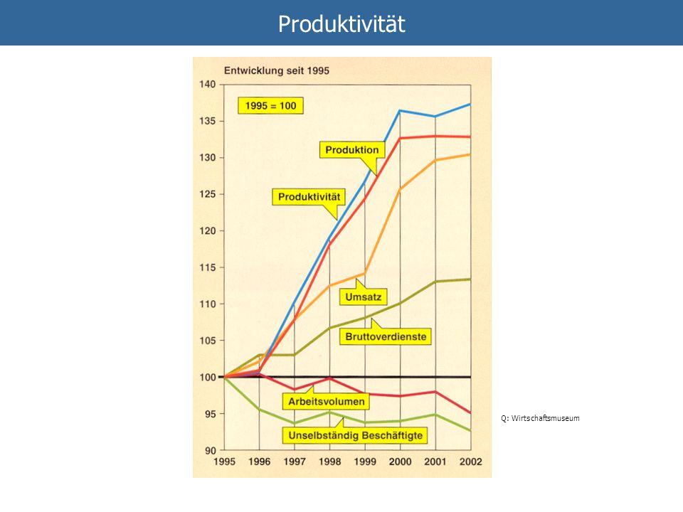 Produktivität => Wachstum durch Innovationen. Produktinnovationen oder Prozessinnovationen.