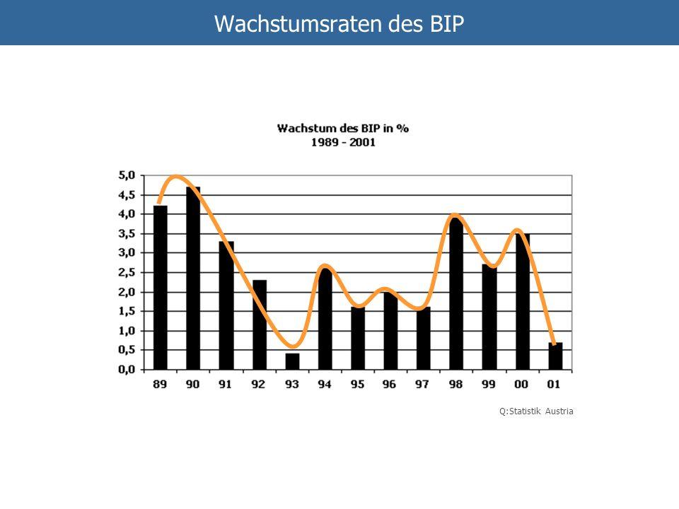 Wachstumsraten des BIP