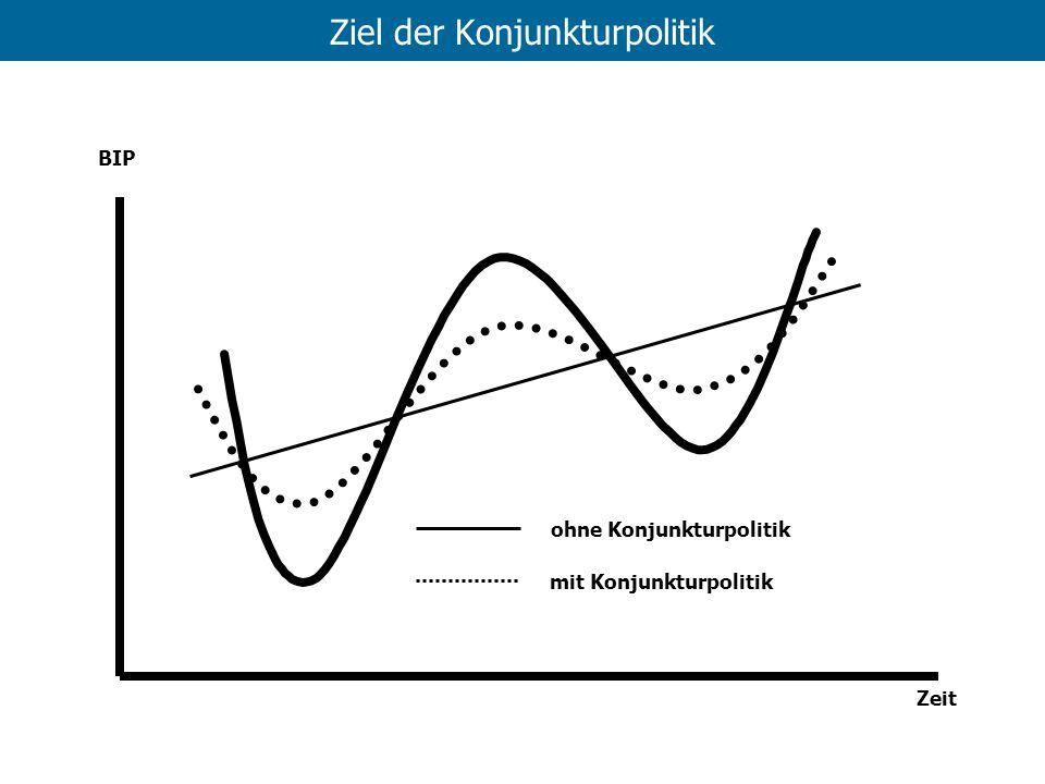 Ziel der Konjunkturpolitik