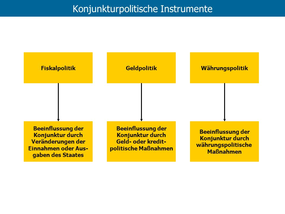 Konjunkturpolitische Instrumente