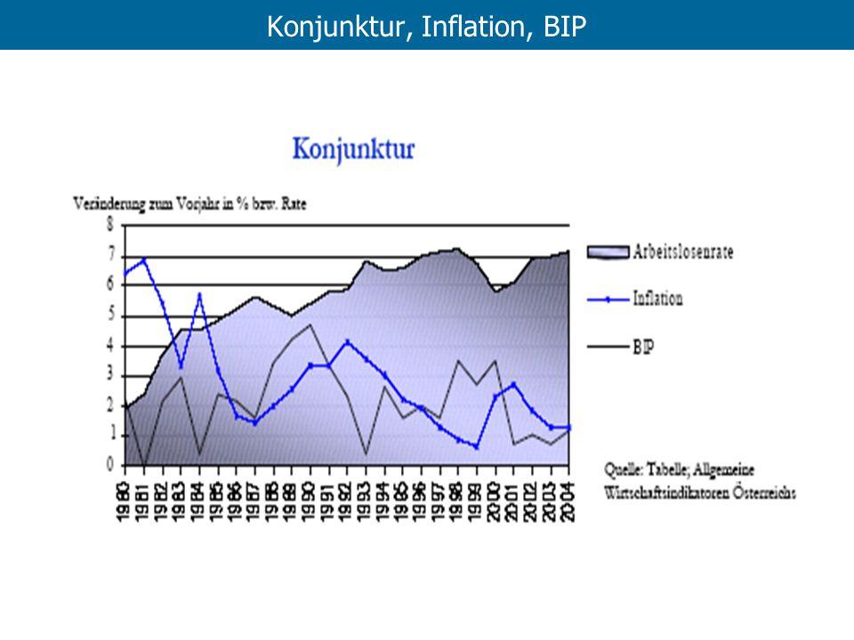 Konjunktur, Inflation, BIP