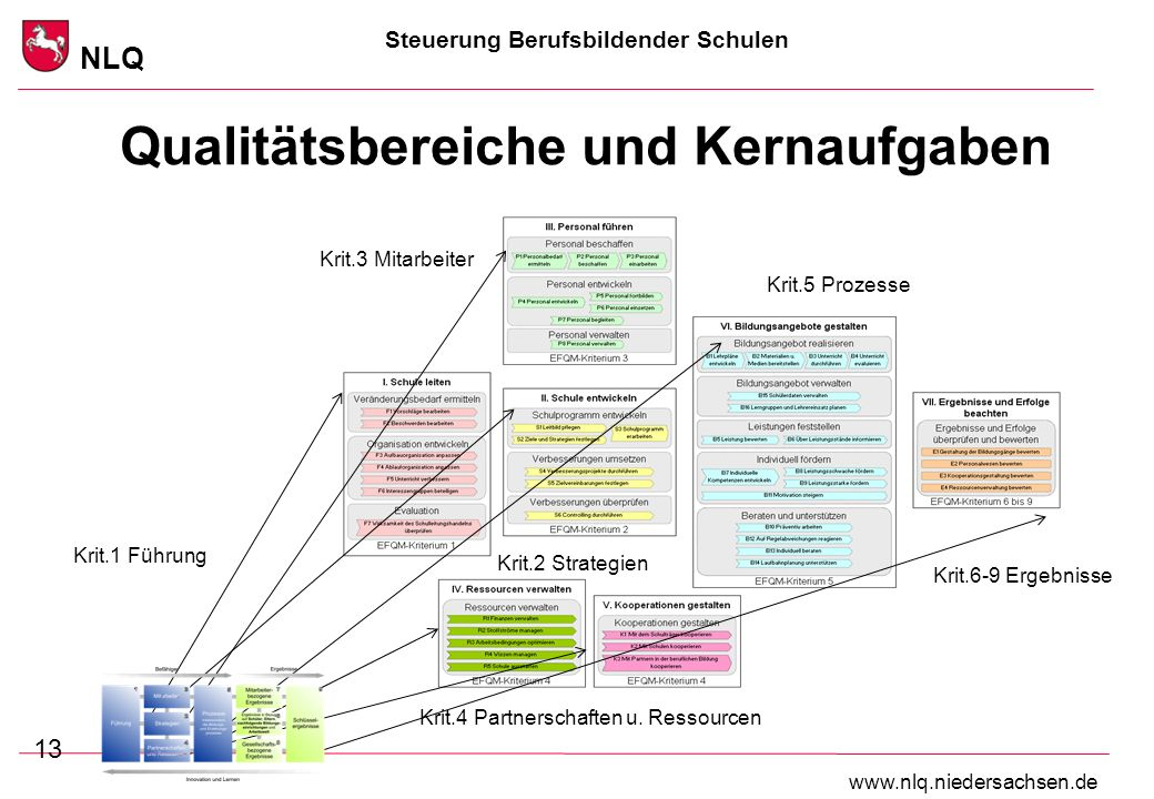 Qualitätsbereiche und Kernaufgaben