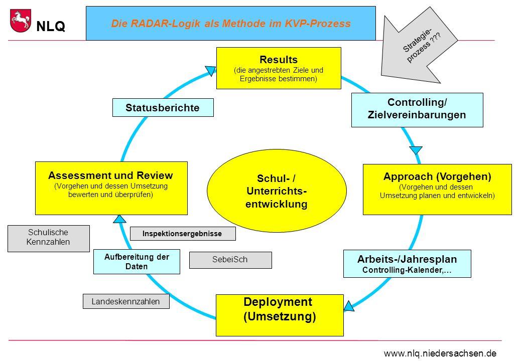 Deployment (Umsetzung) Jahresplanung der Teams