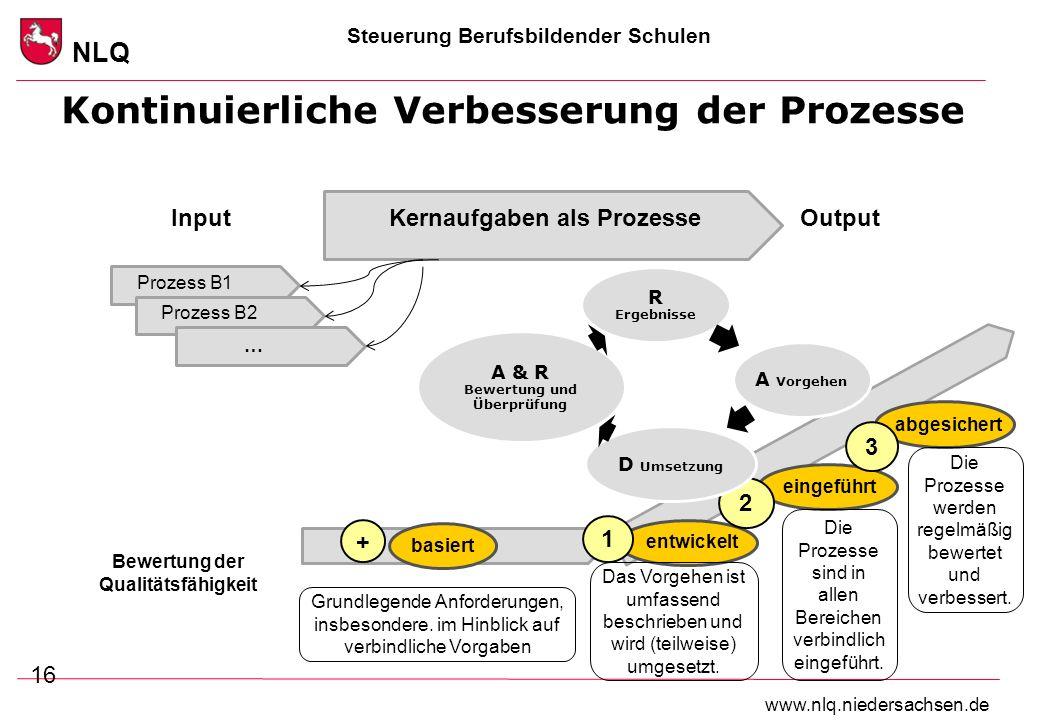 Kontinuierliche Verbesserung der Prozesse