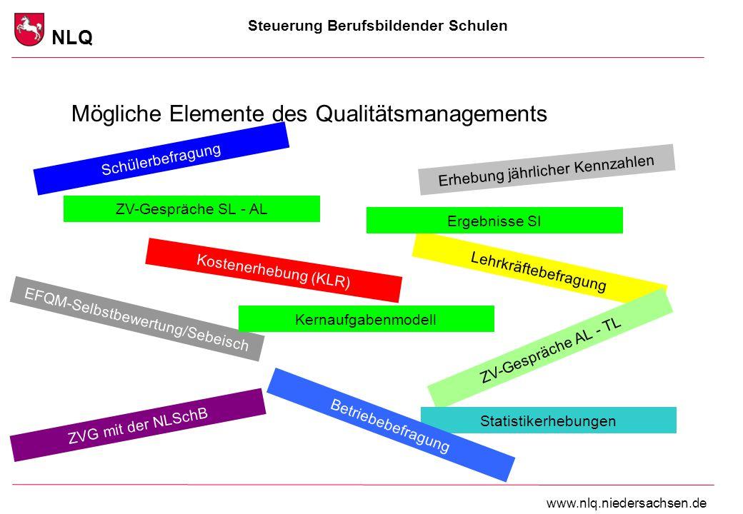 Mögliche Elemente des Qualitätsmanagements