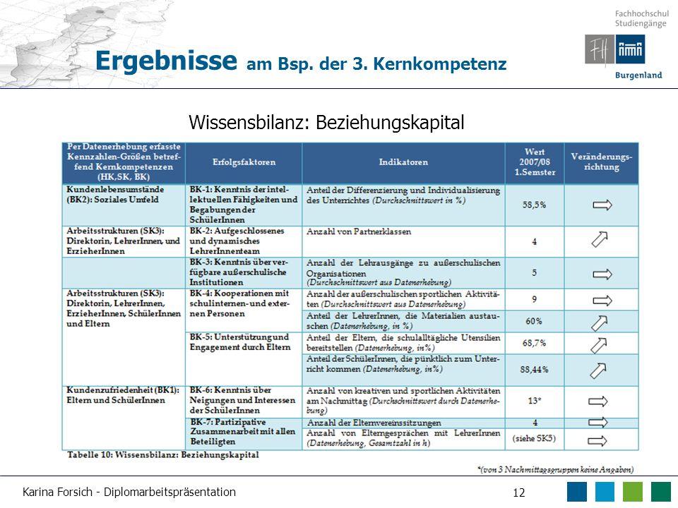 Ergebnisse am Bsp. der 3. Kernkompetenz