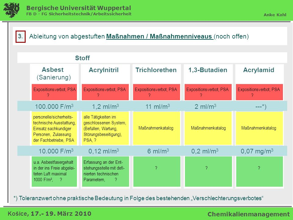 Ableitung von abgestuften Maßnahmen / Maßnahmenniveaus (noch offen)