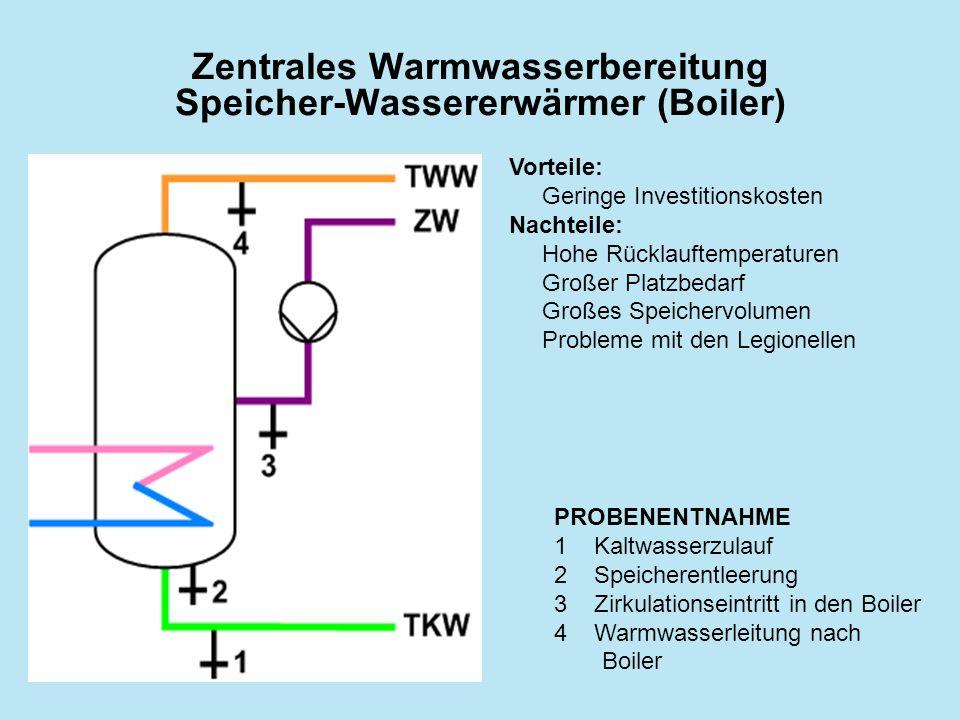 Zentrales Warmwasserbereitung Speicher-Wassererwärmer (Boiler)