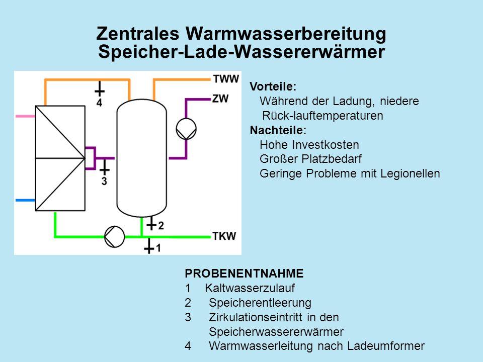 Zentrales Warmwasserbereitung Speicher-Lade-Wassererwärmer