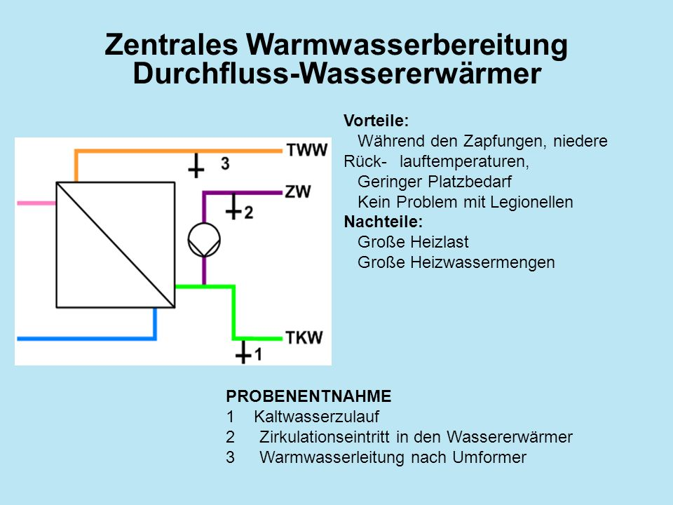Zentrales Warmwasserbereitung Durchfluss-Wassererwärmer