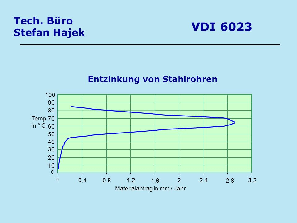 VDI 6023 Tech. Büro Stefan Hajek Entzinkung von Stahlrohren 100 90 80