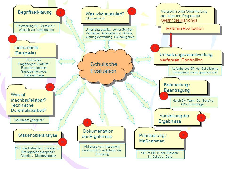 Schulische Evaluation Begriffserklärung