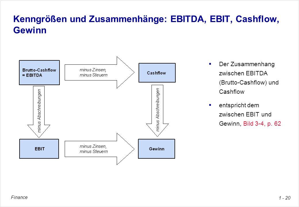Kenngrößen und Zusammenhänge: EBITDA, EBIT, Cashflow, Gewinn