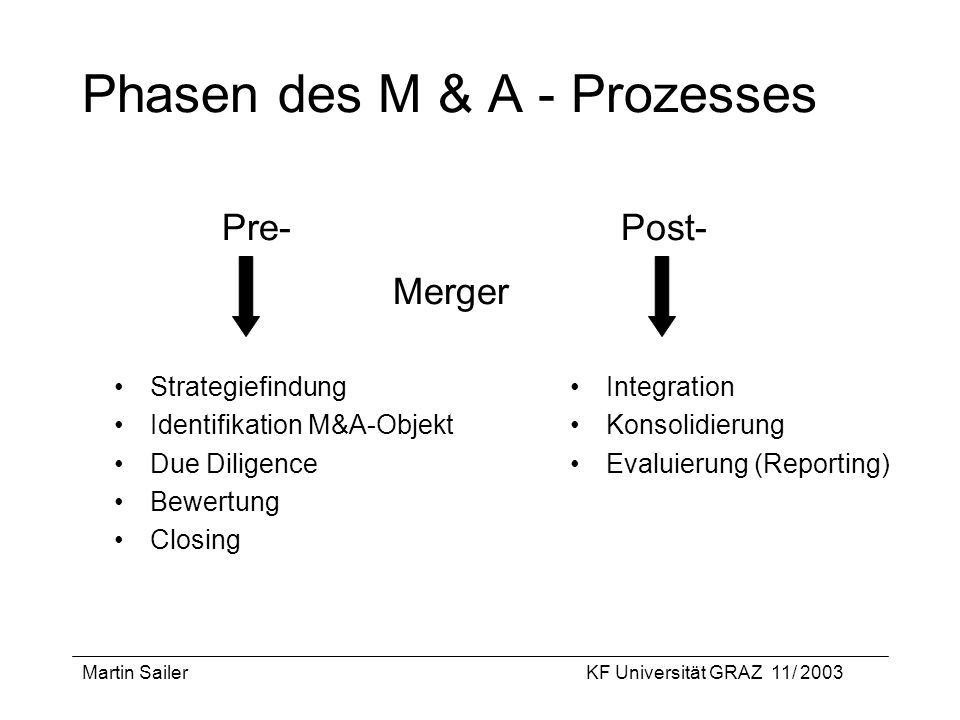 Phasen des M & A - Prozesses Pre- Post- Merger