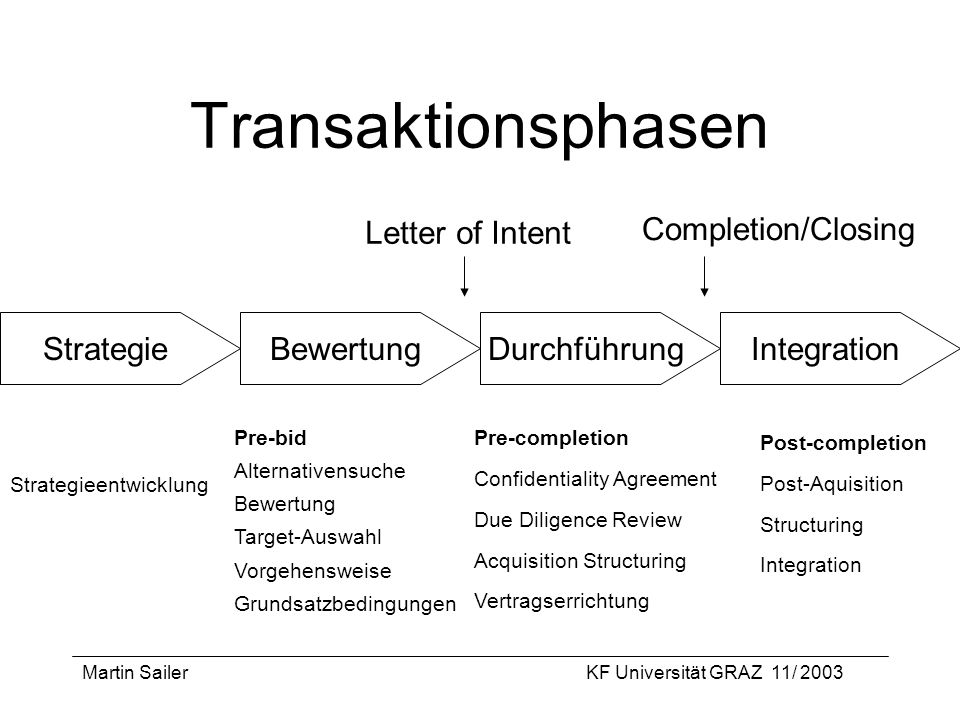 Transaktionsphasen Letter of Intent Completion/Closing Strategie