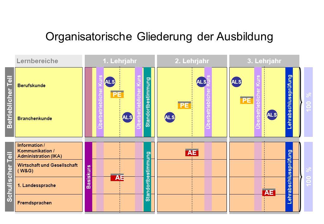 Organisatorische Gliederung der Ausbildung
