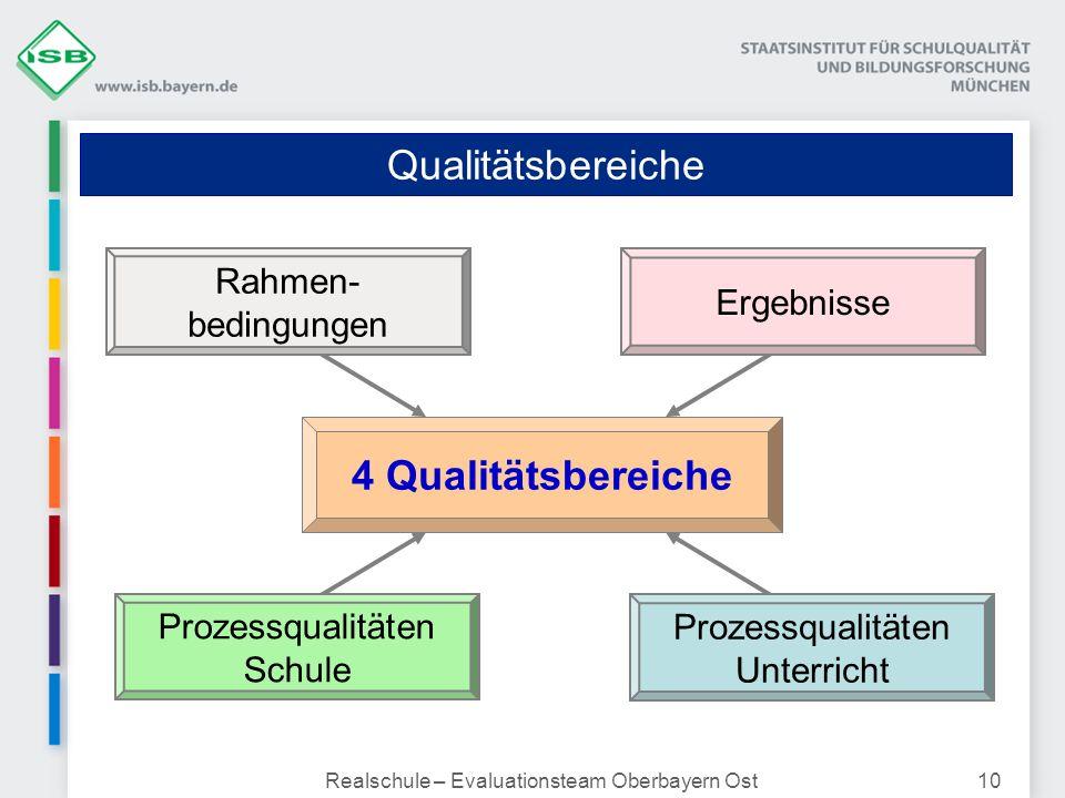 Qualitätsbereiche 4 Qualitätsbereiche Rahmen-bedingungen Ergebnisse