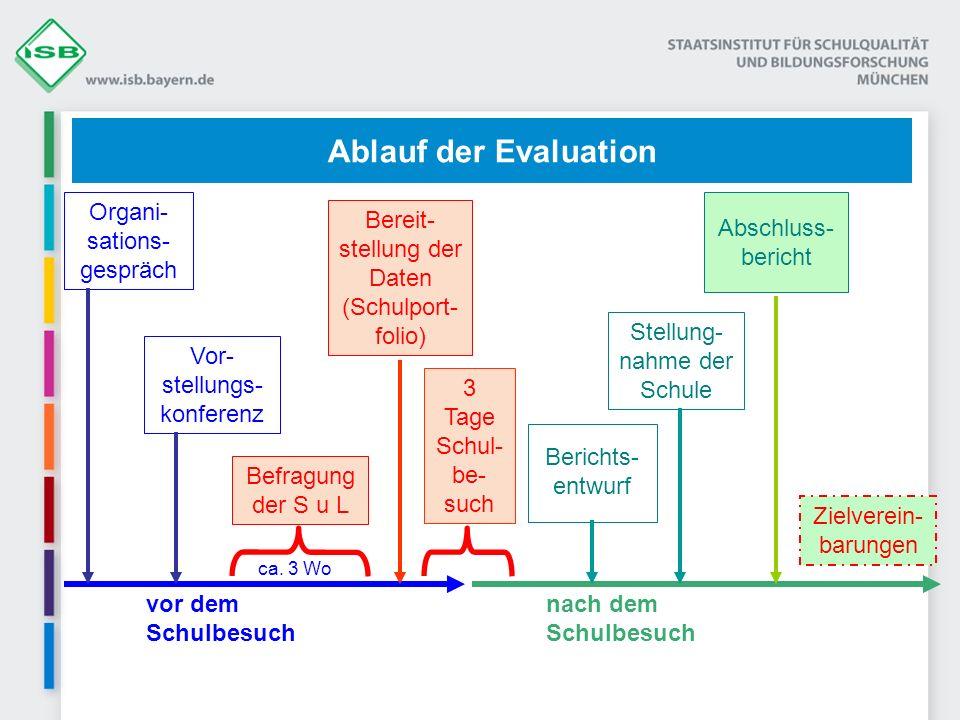 Ablauf der Evaluation Organi-sations-gespräch