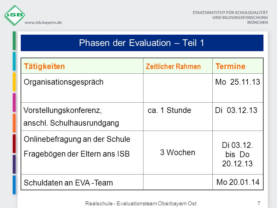 Phasen der Evaluation – Teil 1