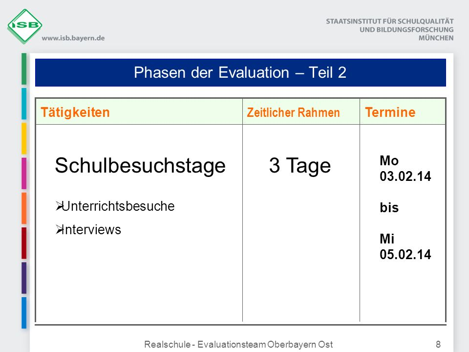 Phasen der Evaluation – Teil 2