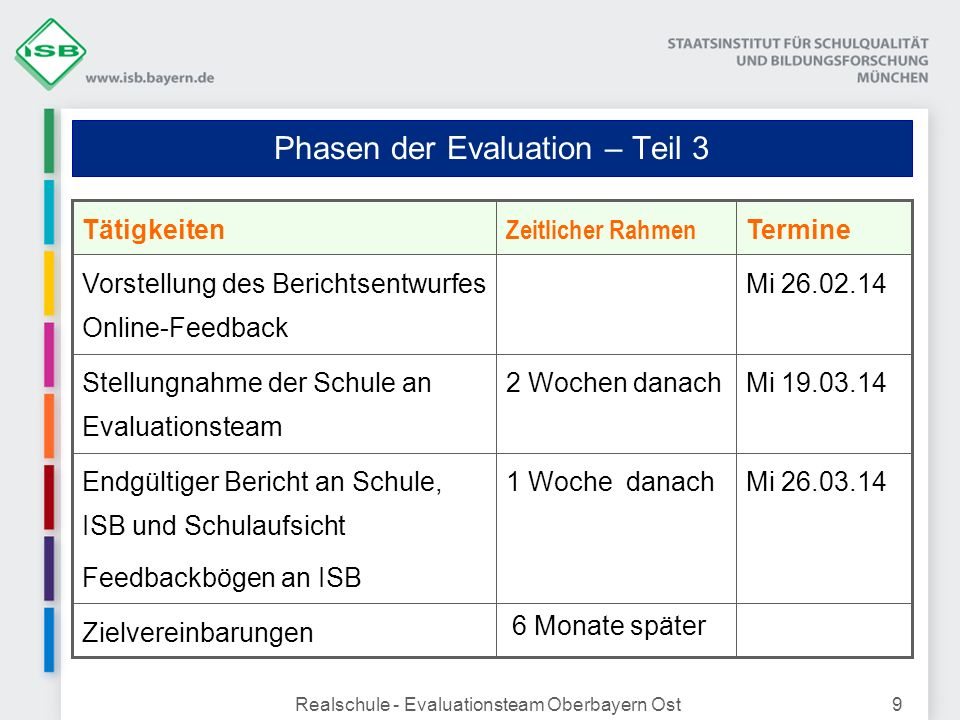 Phasen der Evaluation – Teil 3