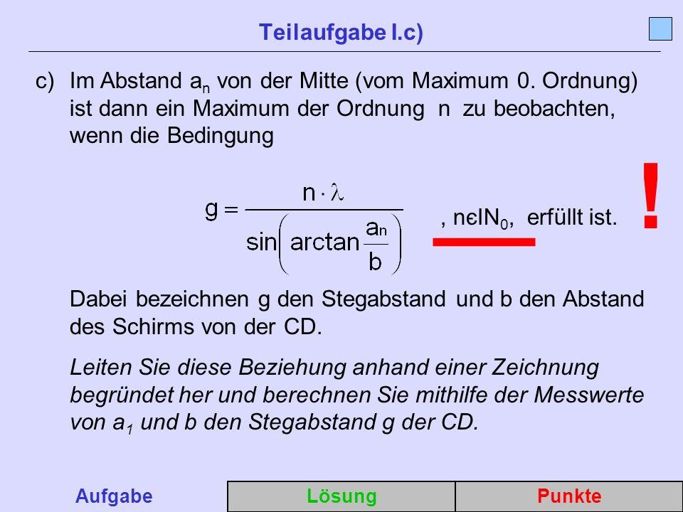 Teilaufgabe I.c) Im Abstand an von der Mitte (vom Maximum 0. Ordnung) ist dann ein Maximum der Ordnung n zu beobachten, wenn die Bedingung.