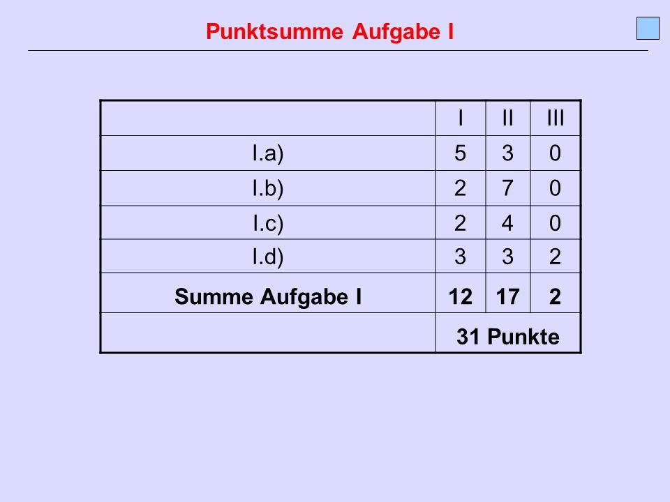 Punktsumme Aufgabe I I II III I.a) 5 3 I.b) 2 7 I.c) 4 I.d) Summe Aufgabe I 12 17 31 Punkte