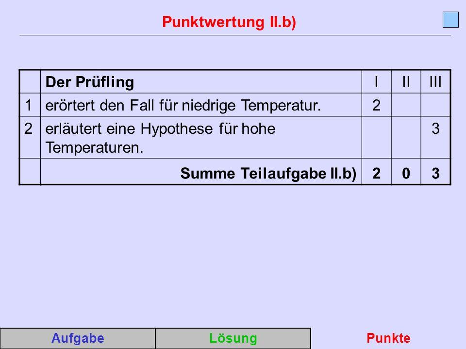 erörtert den Fall für niedrige Temperatur. 2