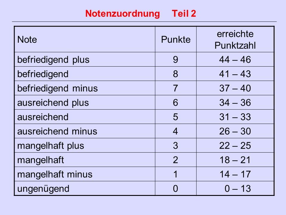 Notenzuordnung Teil 2 Note. Punkte. erreichte Punktzahl. befriedigend plus. 9. 44 – 46. befriedigend.