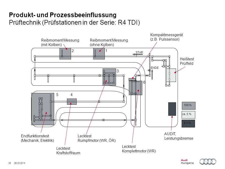 Produkt- und Prozessbeeinflussung Prüftechnik (Prüfstationen in der Serie: R4 TDI)