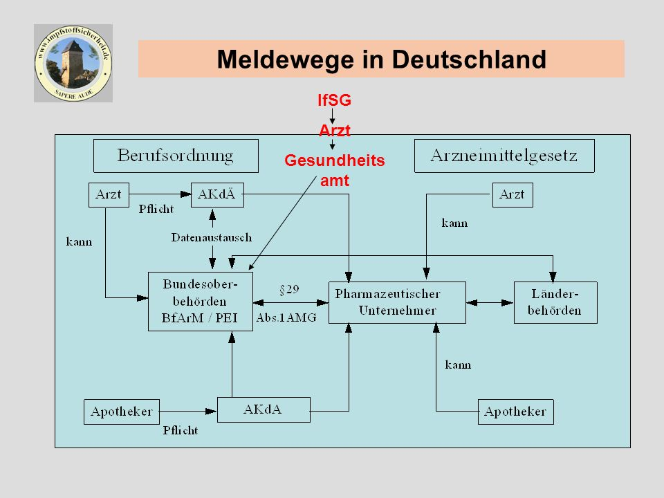 Meldewege in Deutschland