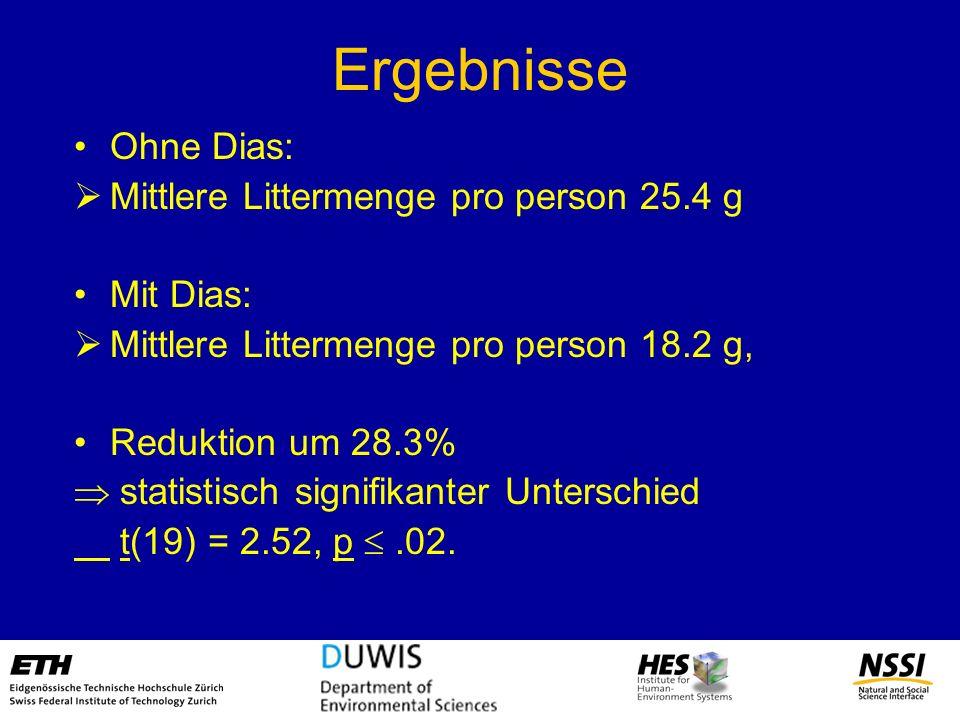 Ergebnisse Ohne Dias: Mittlere Littermenge pro person 25.4 g Mit Dias: