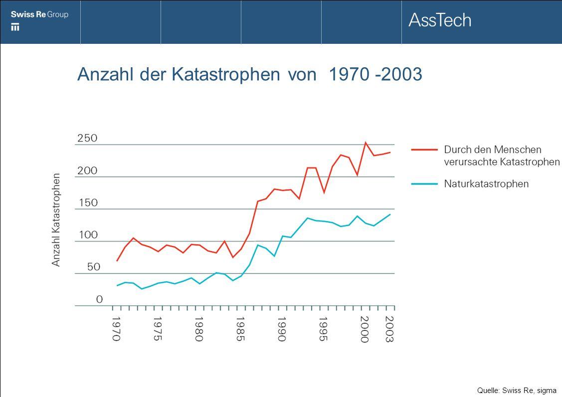 Anzahl der Katastrophen von 1970 -2003