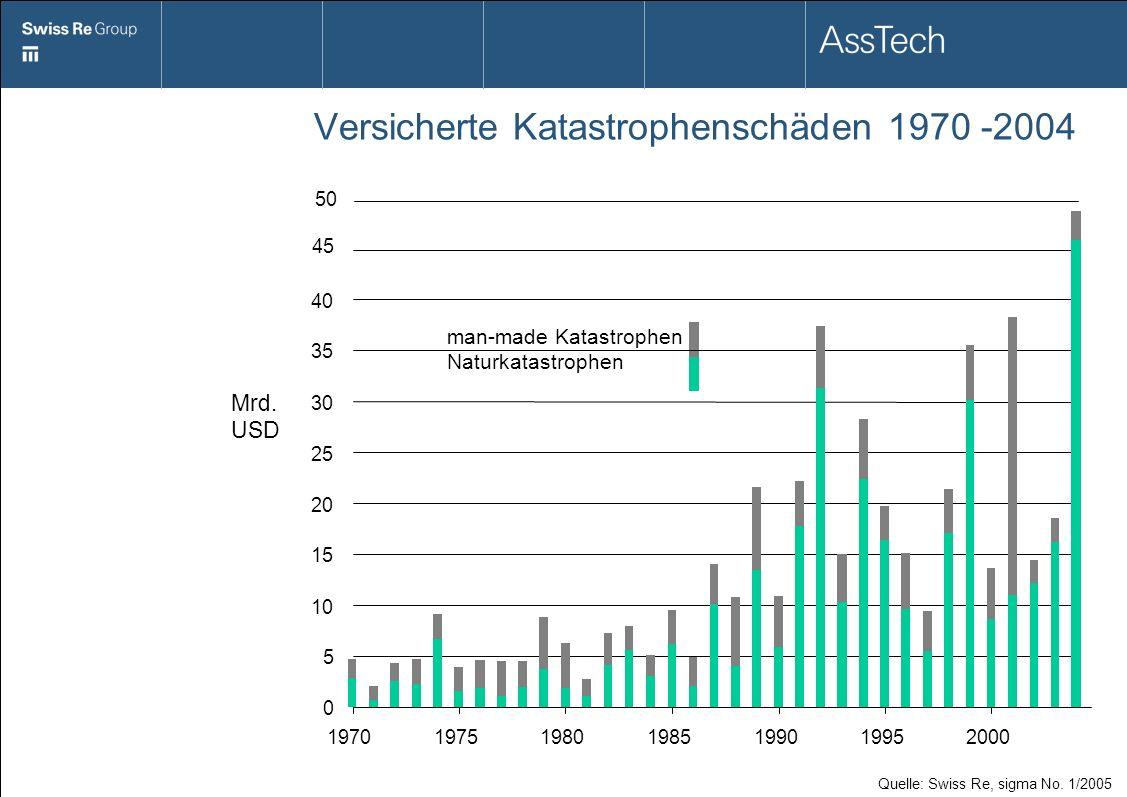 Versicherte Katastrophenschäden 1970 -2004