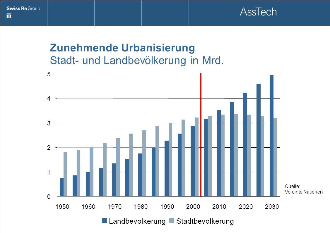 Zunehmende Urbanisierung Stadt- und Landbevölkerung in Mrd.