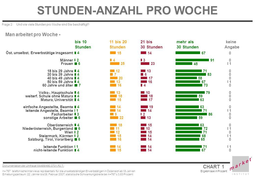 STUNDEN-ANZAHL PRO WOCHE