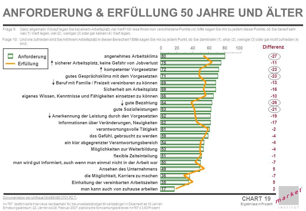 ANFORDERUNG & ERFÜLLUNG 50 JAHRE UND ÄLTER