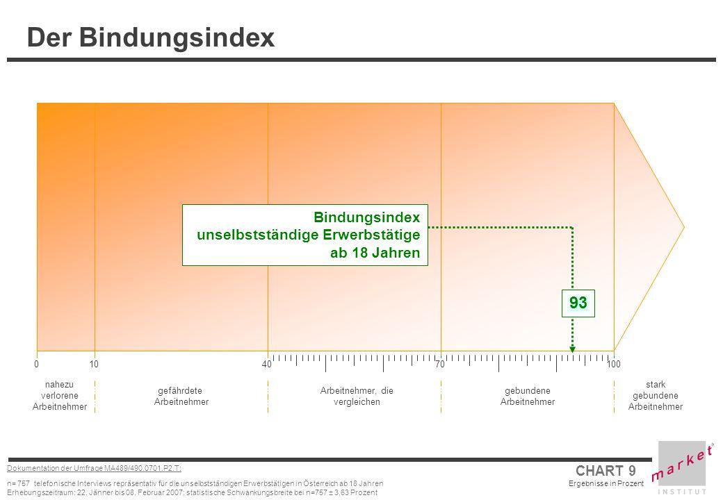 Der Bindungsindex Bindungsindex unselbstständige Erwerbstätige ab 18 Jahren. 93. 10. 40. 70. 100.