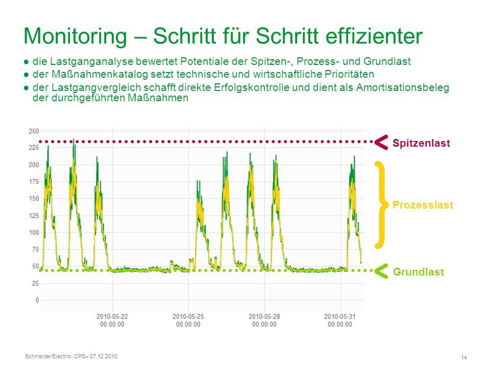 Monitoring – Schritt für Schritt effizienter