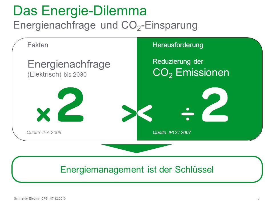 Das Energie-Dilemma Energienachfrage und CO2-Einsparung