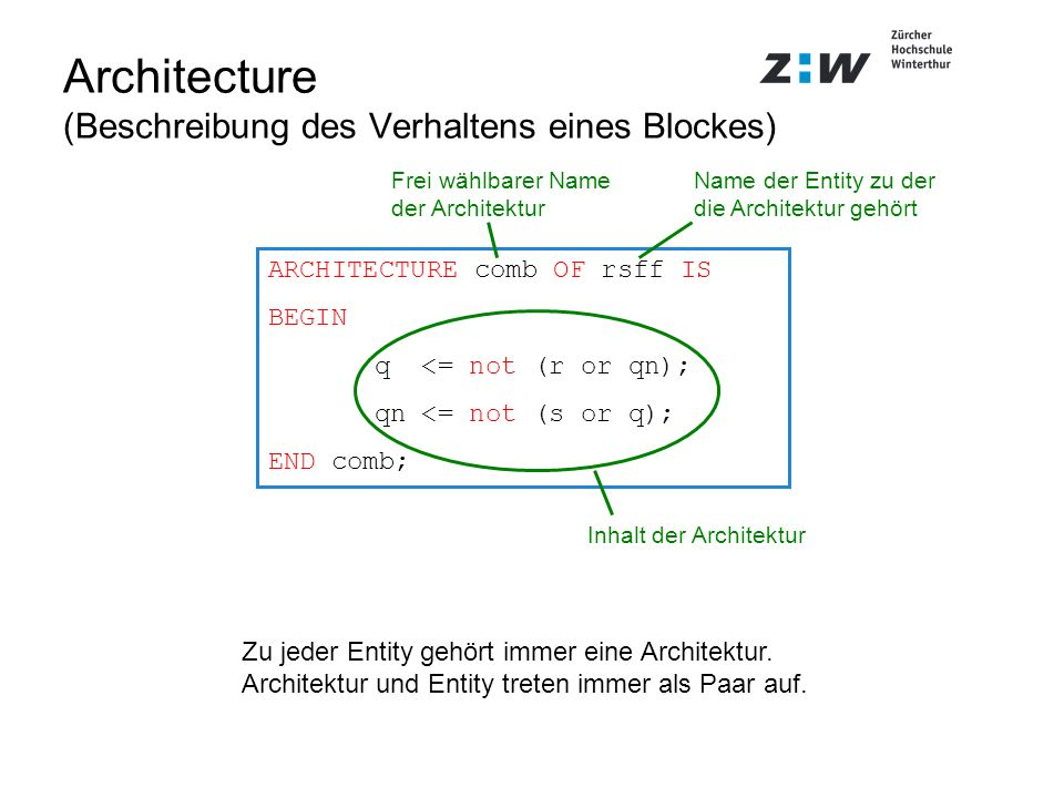 Architecture (Beschreibung des Verhaltens eines Blockes)