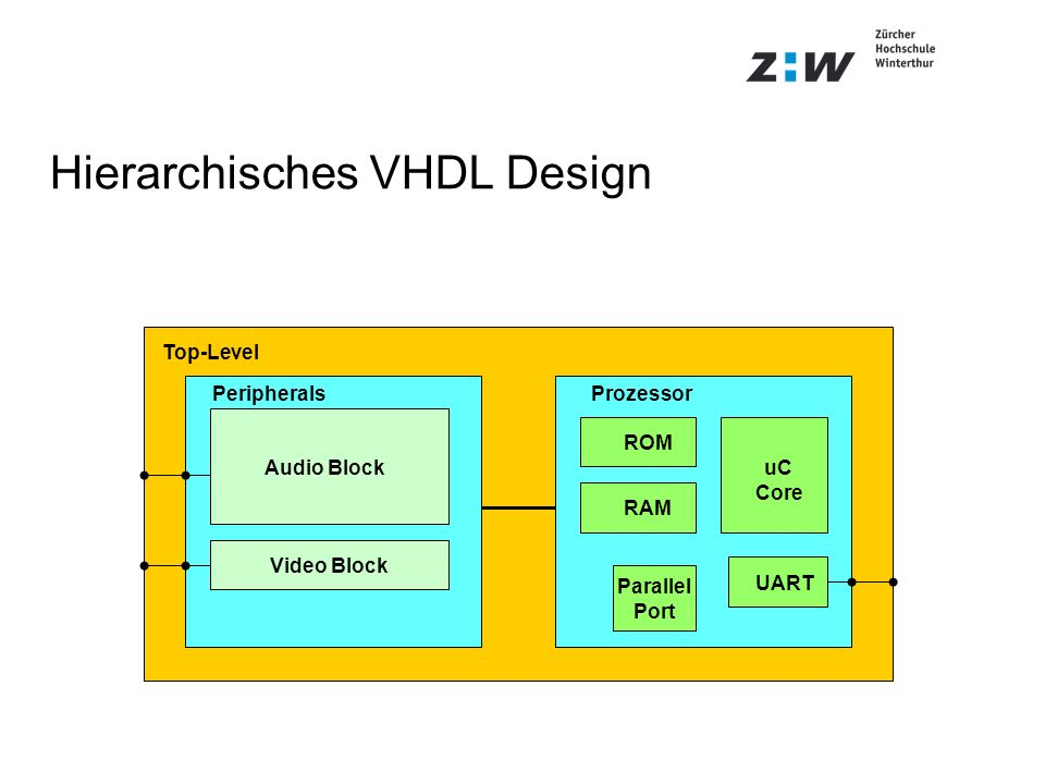 Hierarchisches VHDL Design