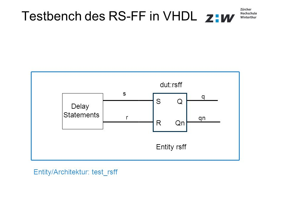 Testbench des RS-FF in VHDL