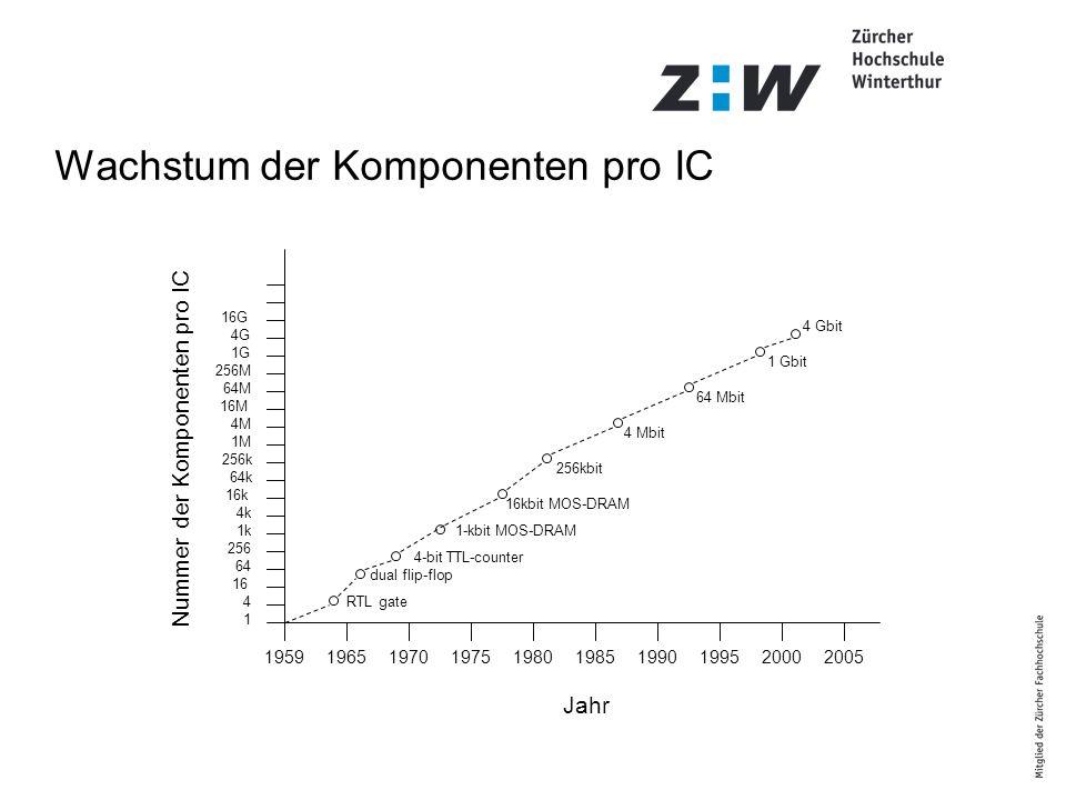 Nummer der Komponenten pro IC