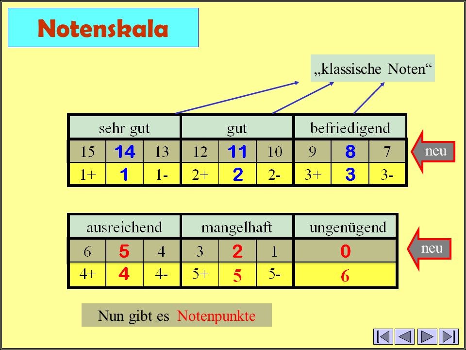"Notenskala ""klassische Noten neu neu Nun gibt es Notenpunkte"